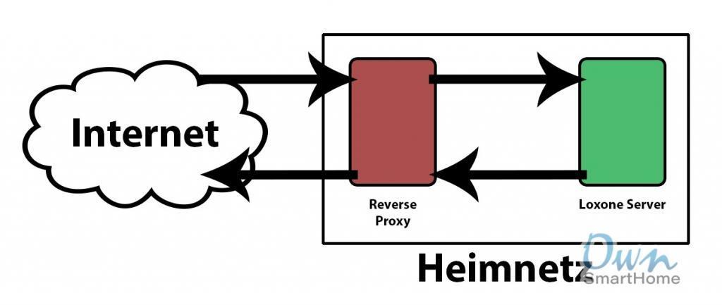 reverse proxy loxone